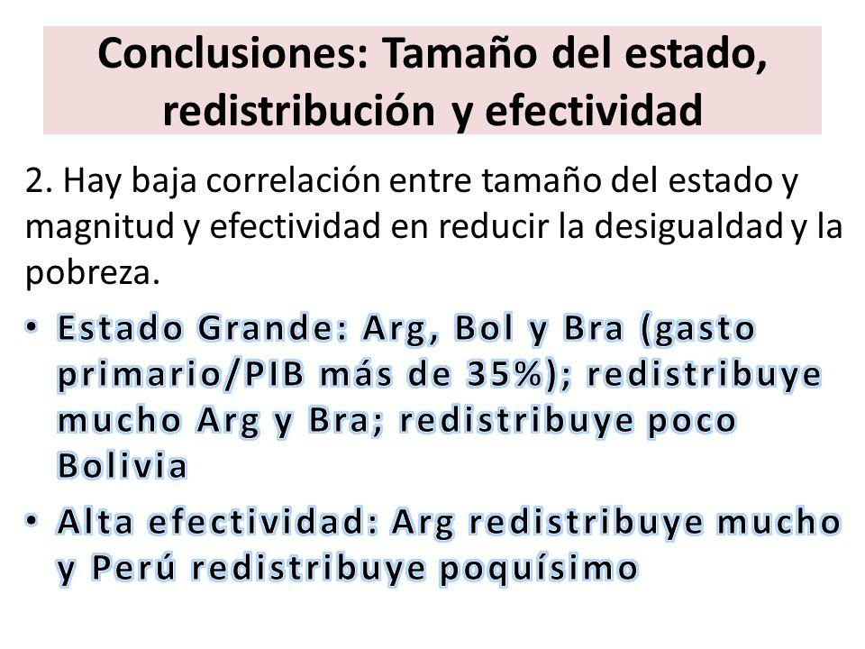 Conclusiones: Tamaño del estado, redistribución y efectividad