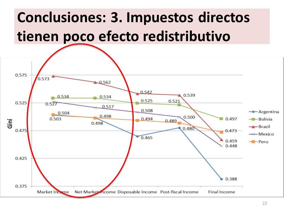 Conclusiones: 3. Impuestos directos tienen poco efecto redistributivo