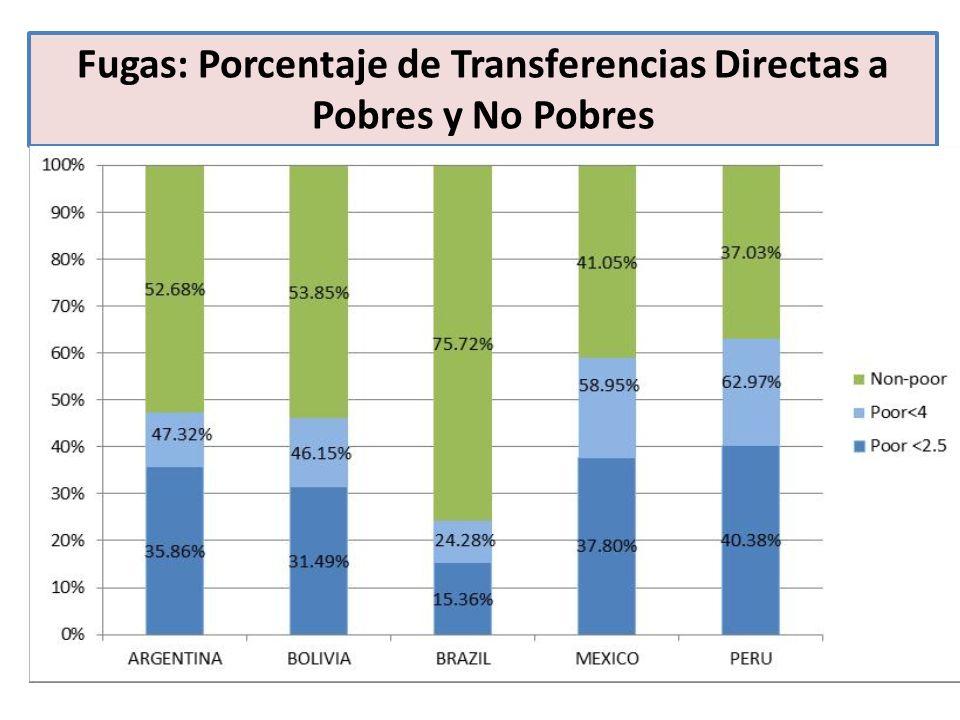 Fugas: Porcentaje de Transferencias Directas a Pobres y No Pobres