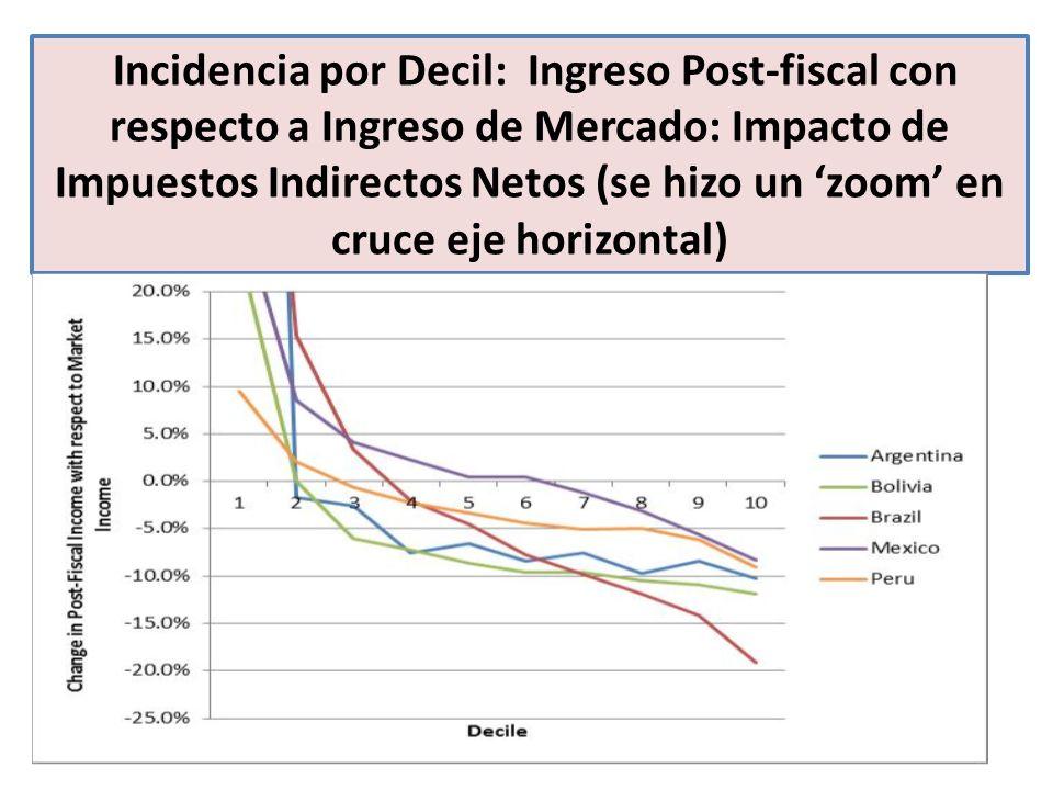 Incidencia por Decil: Ingreso Post-fiscal con respecto a Ingreso de Mercado: Impacto de Impuestos Indirectos Netos (se hizo un 'zoom' en cruce eje horizontal)
