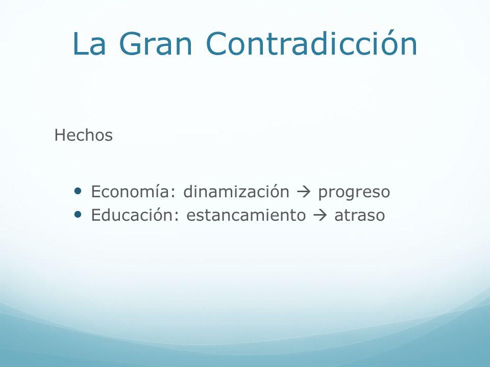La Gran Contradicción Hechos Economía: dinamización  progreso