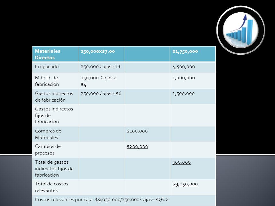 Materiales Directos 250,000x$7.00. $1,750,000. Empacado. 250,000 Cajas x18. 4,500,000. M.O.D. de fabricación.