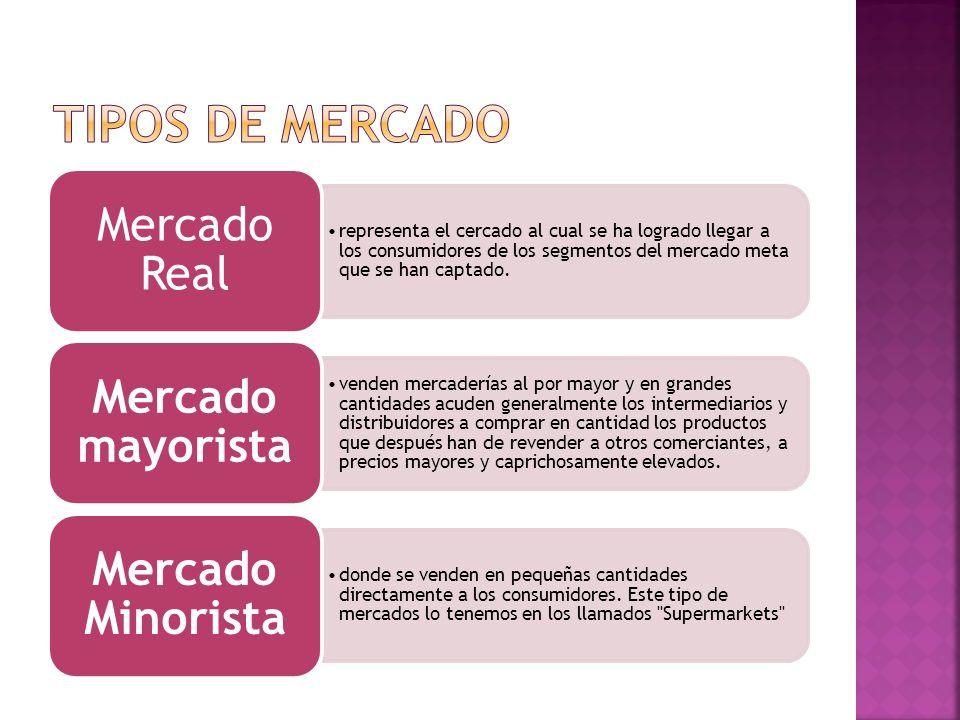 TIPOS DE MERCADO Mercado Real