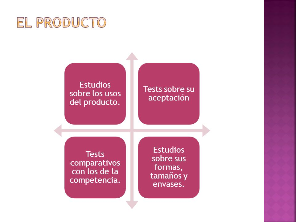 El producto Estudios sobre los usos del producto.
