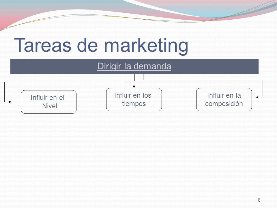 Tareas de marketing Dirigir la demanda Influir en los tiempos