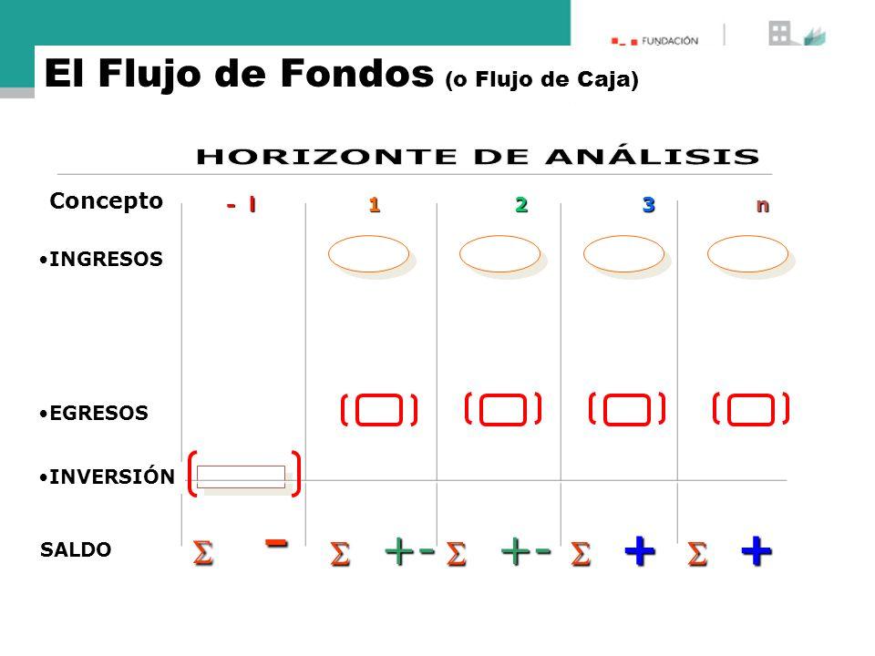 HORIZONTE DE ANÁLISIS El Flujo de Fondos (o Flujo de Caja)  -  +-