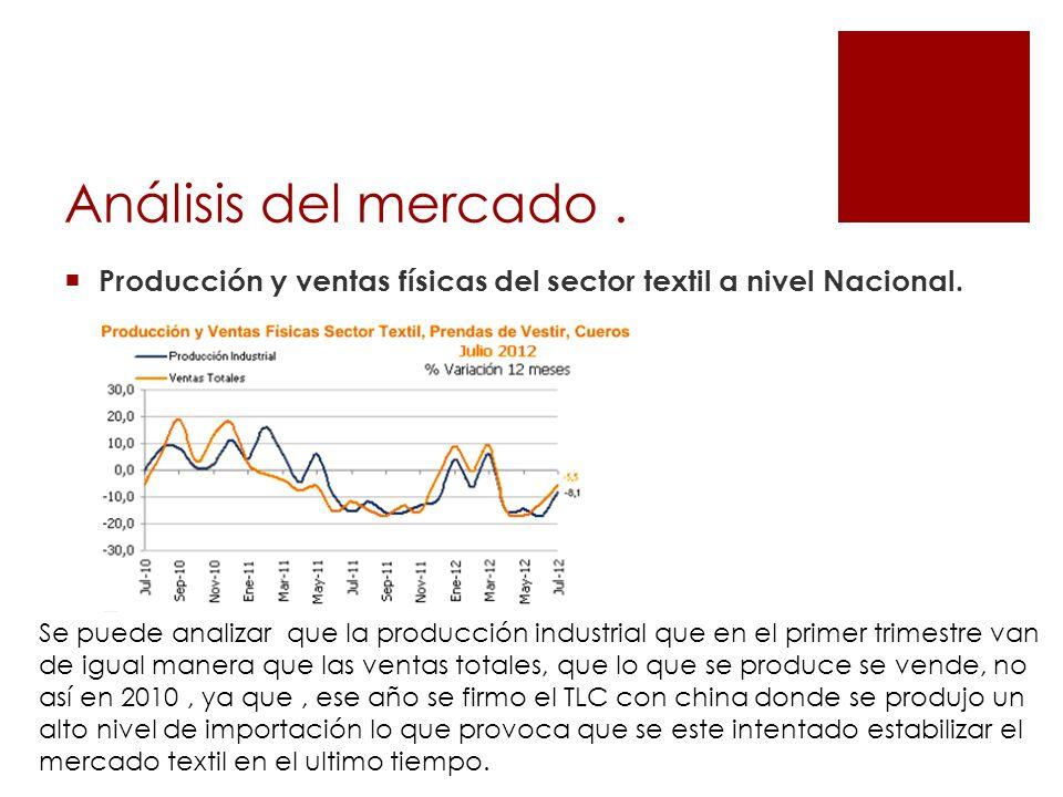 Análisis del mercado . Producción y ventas físicas del sector textil a nivel Nacional.