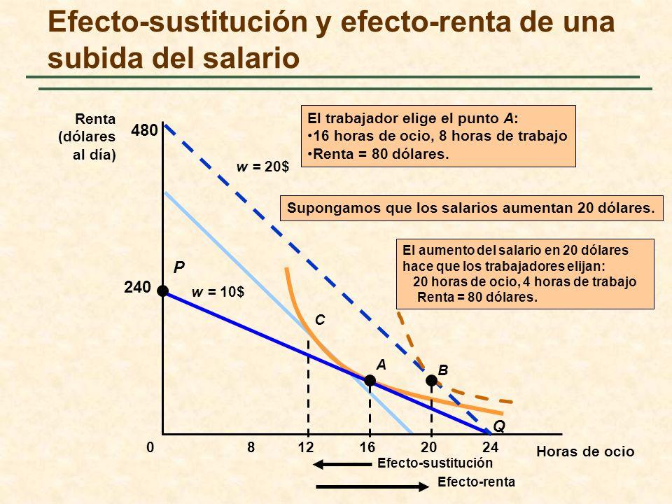 Efecto-sustitución y efecto-renta de una subida del salario