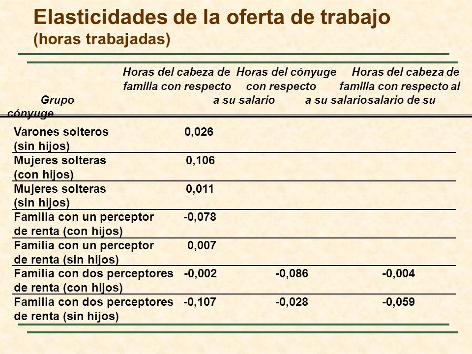Elasticidades de la oferta de trabajo (horas trabajadas)