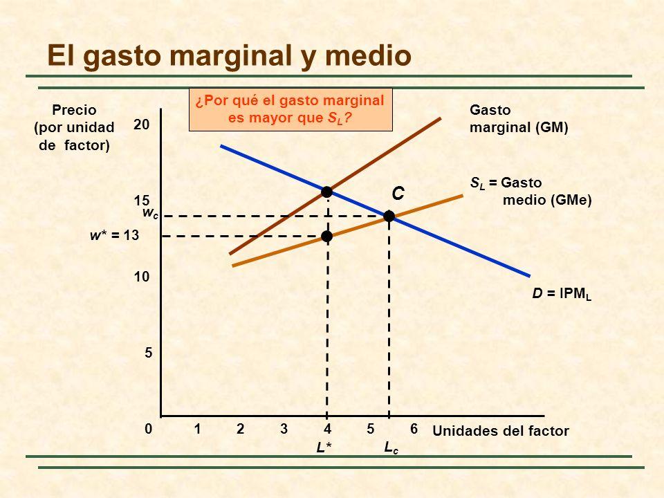 El gasto marginal y medio