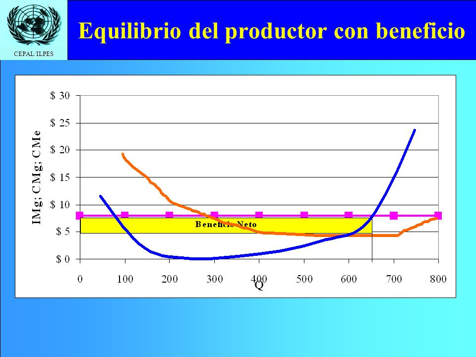 Equilibrio del productor con beneficio