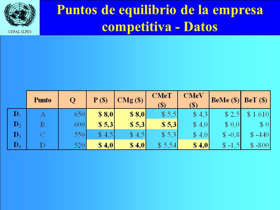 Puntos de equilibrio de la empresa competitiva - Datos