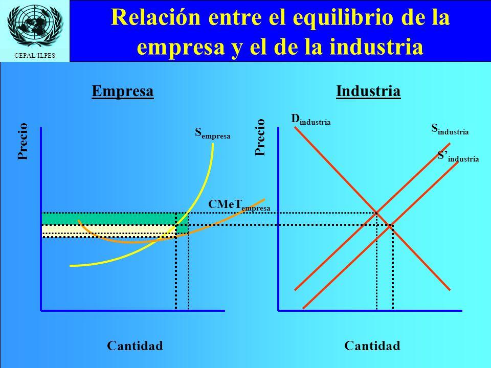 Relación entre el equilibrio de la empresa y el de la industria