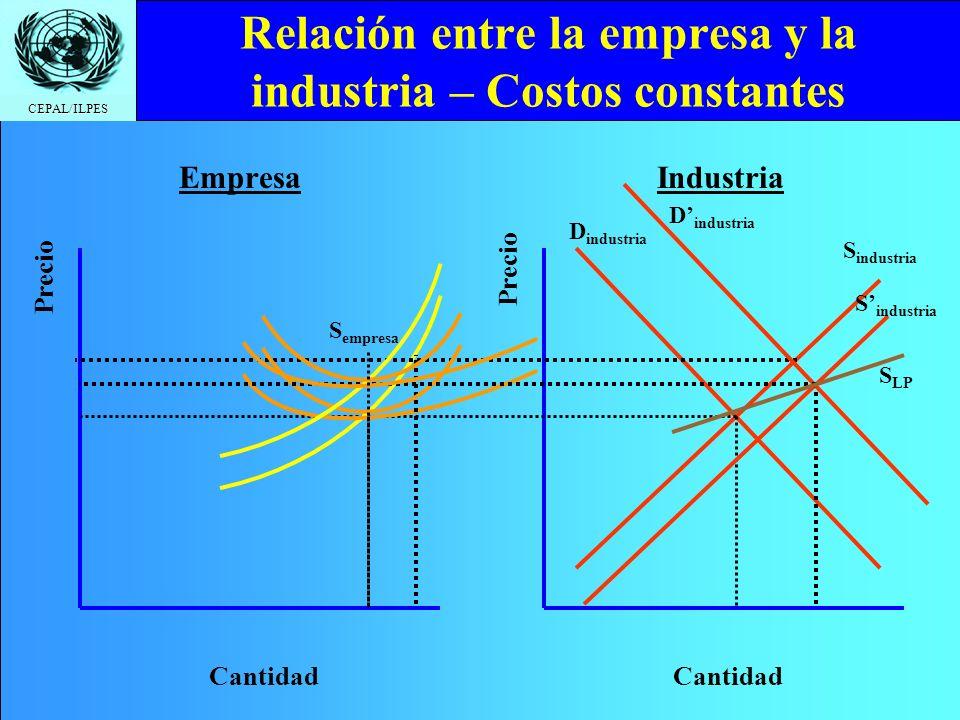 Relación entre la empresa y la industria – Costos constantes