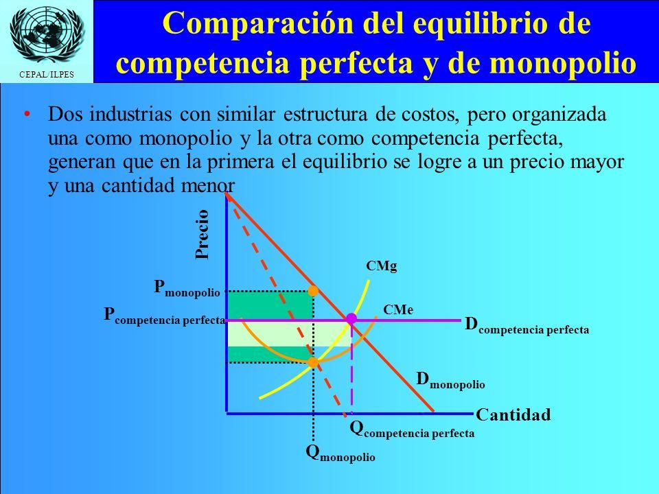 Comparación del equilibrio de competencia perfecta y de monopolio