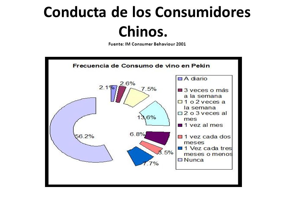 Conducta de los Consumidores Chinos. Fuente: IM Consumer Behaviour 2001
