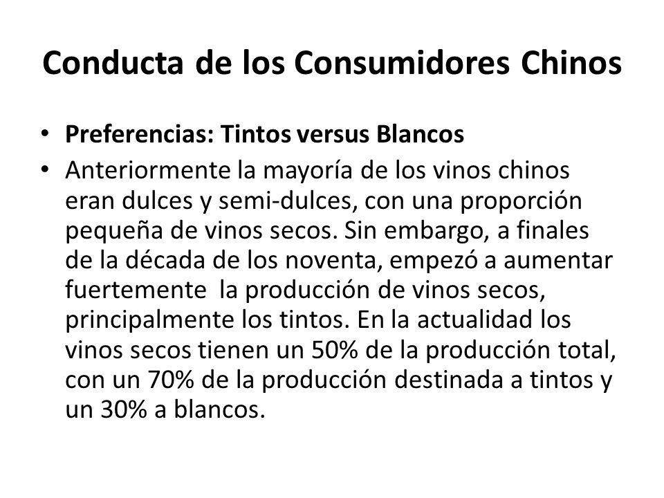 Conducta de los Consumidores Chinos