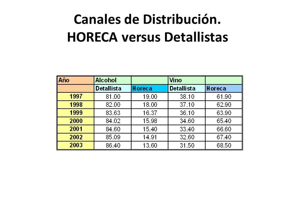Canales de Distribución. HORECA versus Detallistas