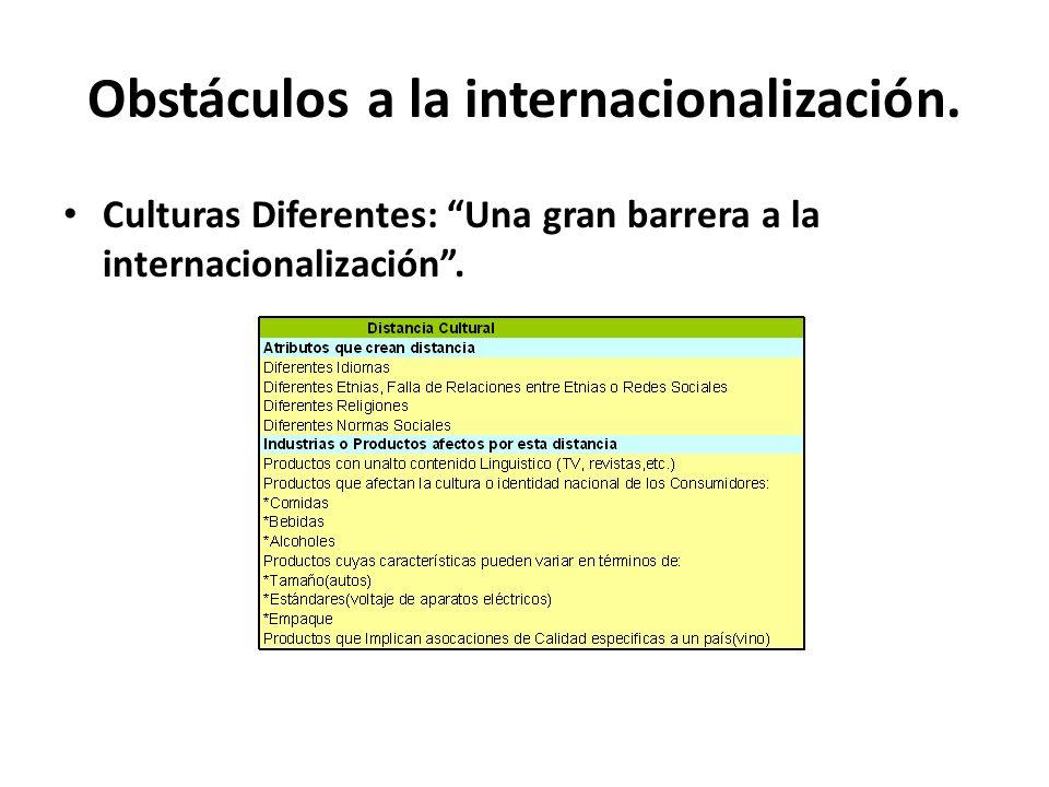Obstáculos a la internacionalización.