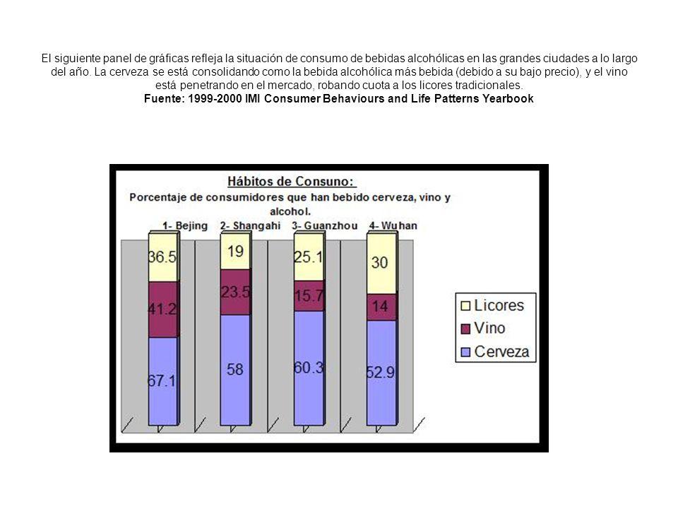 El siguiente panel de gráficas refleja la situación de consumo de bebidas alcohólicas en las grandes ciudades a lo largo del año.