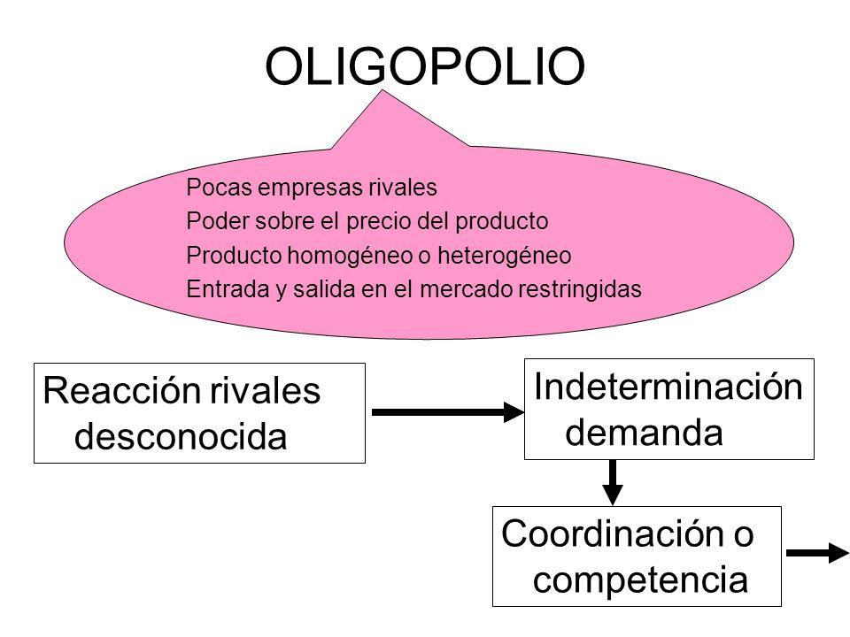 OLIGOPOLIO Indeterminación demanda Reacción rivales desconocida