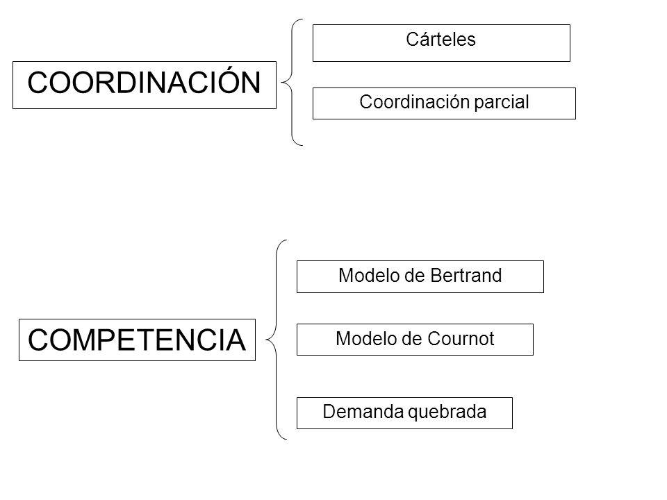 COORDINACIÓN COMPETENCIA Cárteles Coordinación parcial