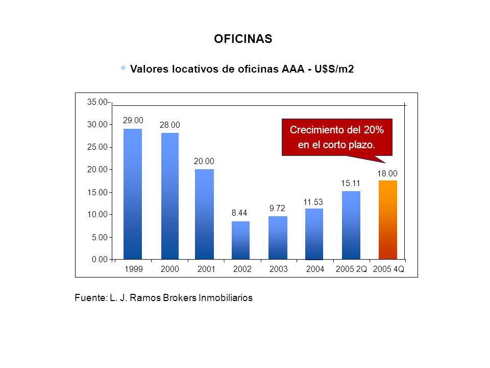 OFICINAS Valores locativos de oficinas AAA - U$S/m2