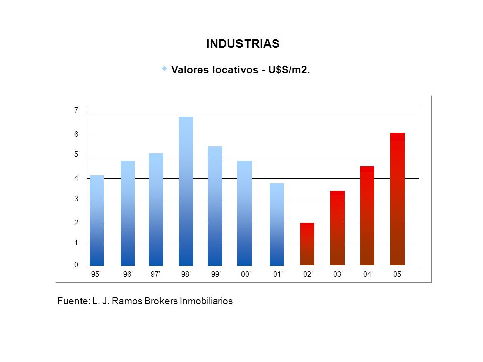 INDUSTRIAS Valores locativos - U$S/m2.