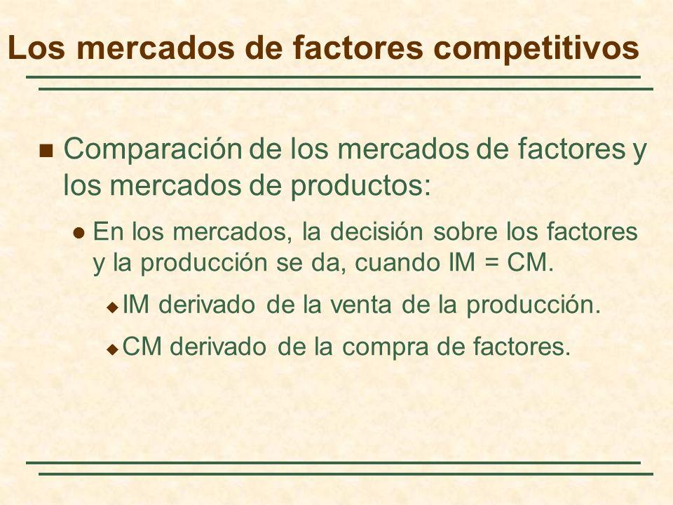 Los mercados de factores competitivos