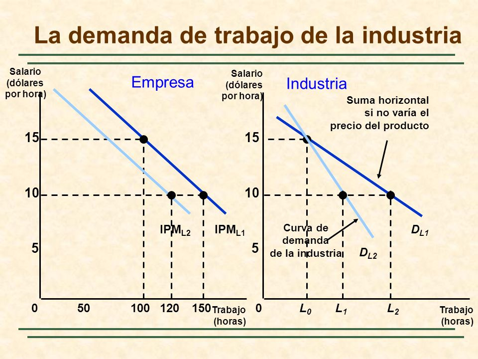 La demanda de trabajo de la industria