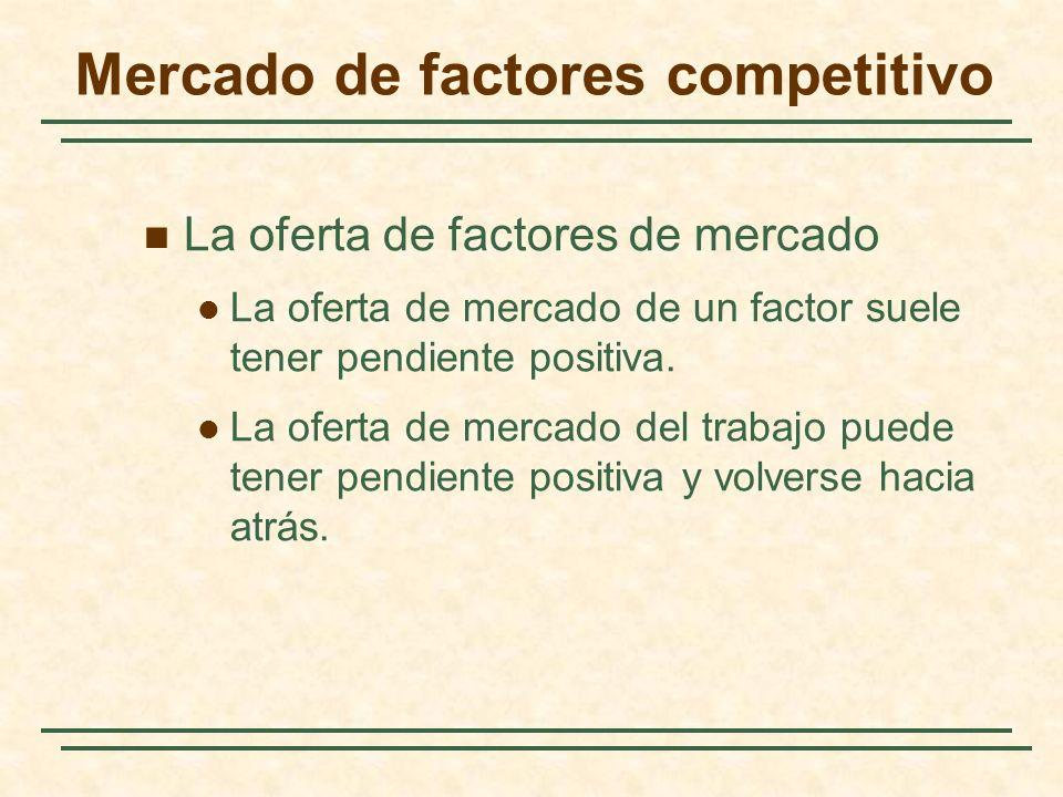 Mercado de factores competitivo
