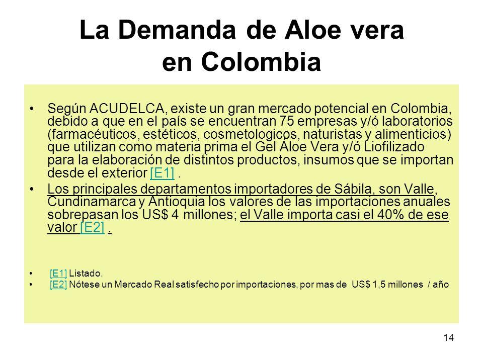 La Demanda de Aloe vera en Colombia