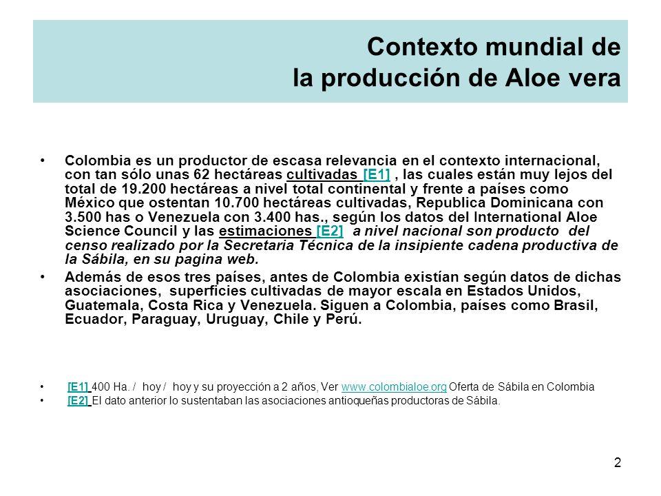 Contexto mundial de la producción de Aloe vera