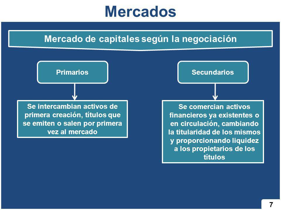 Mercado de capitales según la negociación