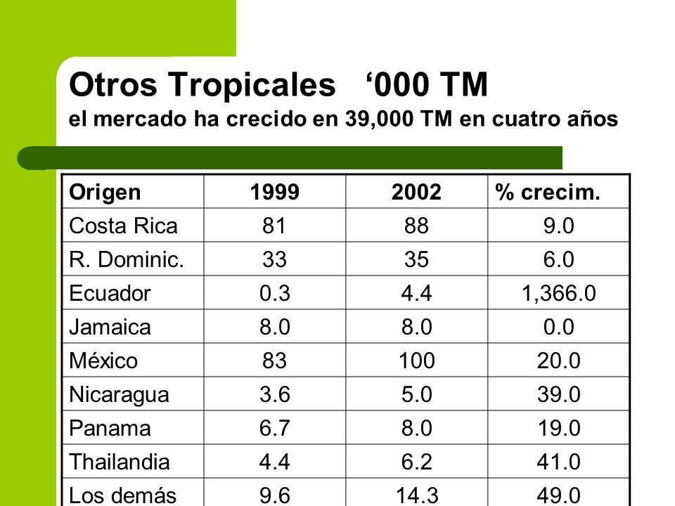 Otros Tropicales '000 TM el mercado ha crecido en 39,000 TM en cuatro años