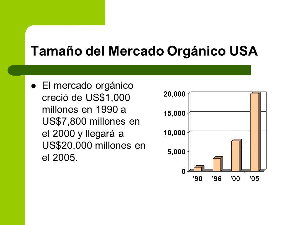 Tamaño del Mercado Orgánico USA