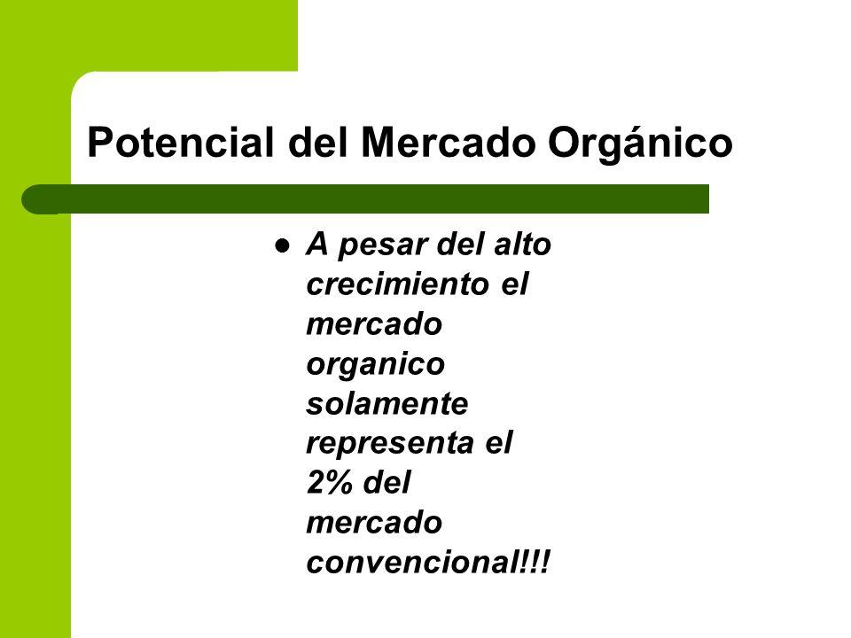 Potencial del Mercado Orgánico