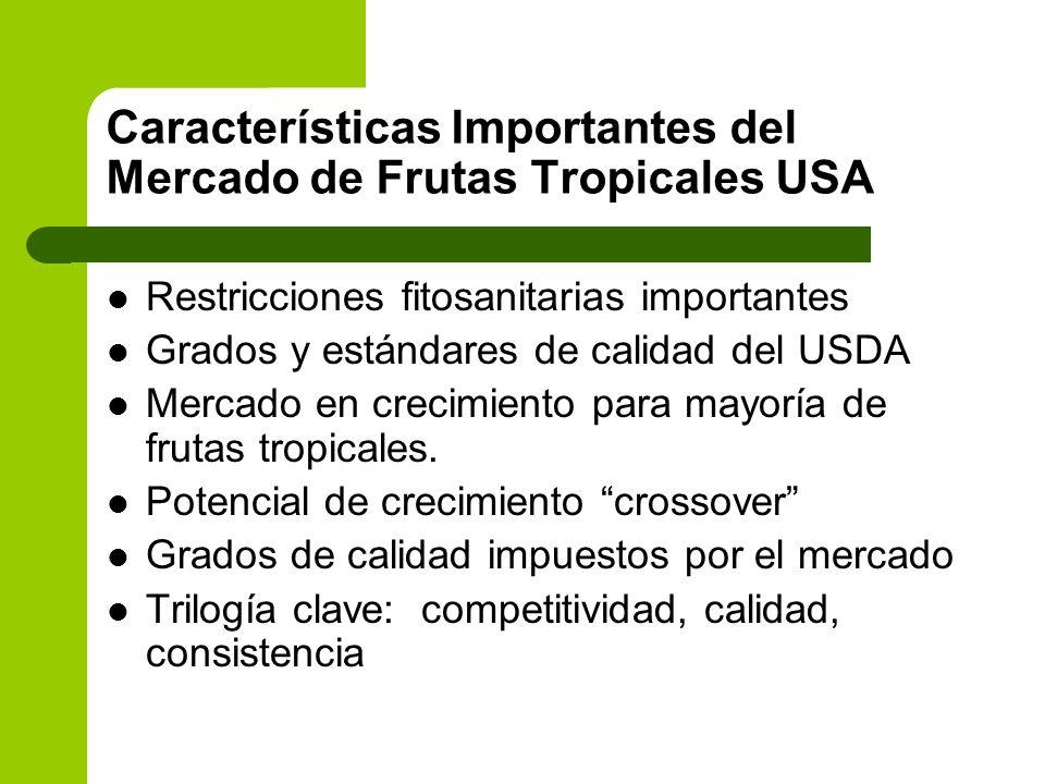 Características Importantes del Mercado de Frutas Tropicales USA