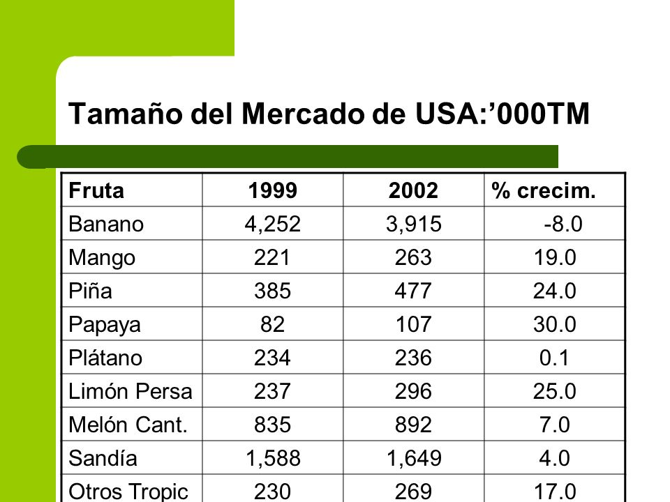 Tamaño del Mercado de USA:'000TM