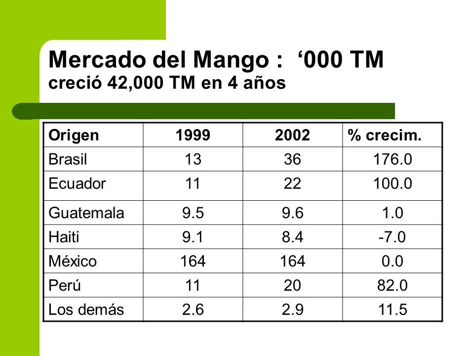 Mercado del Mango : '000 TM creció 42,000 TM en 4 años