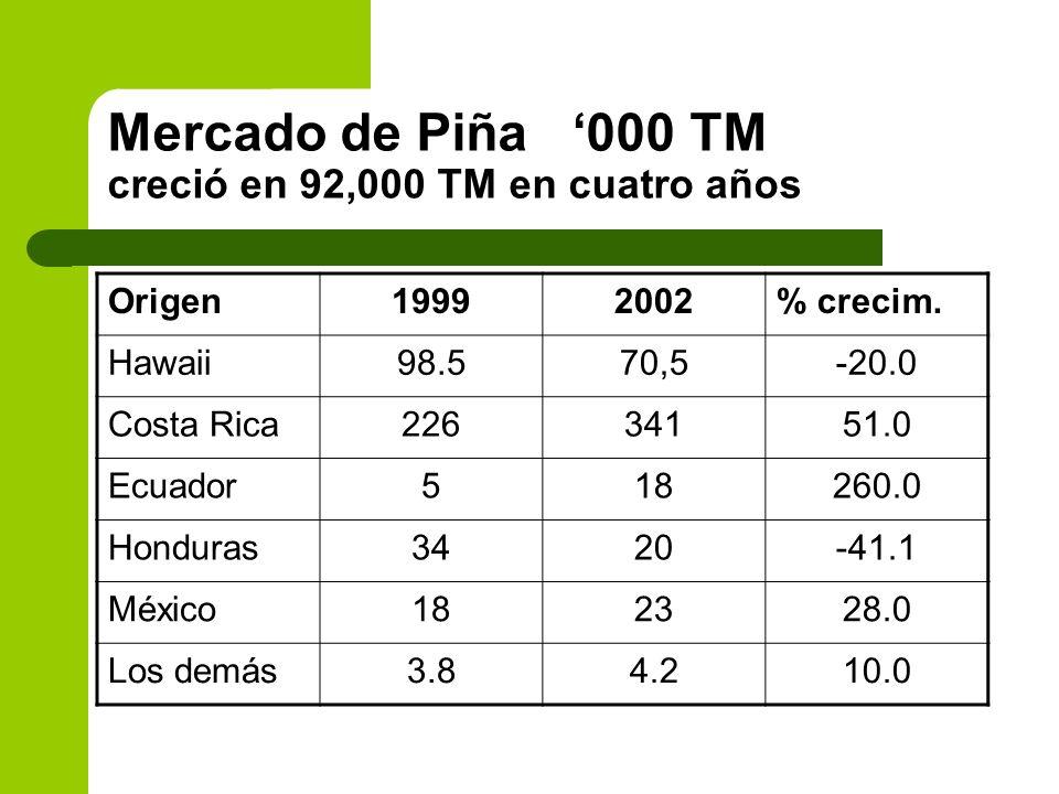 Mercado de Piña '000 TM creció en 92,000 TM en cuatro años