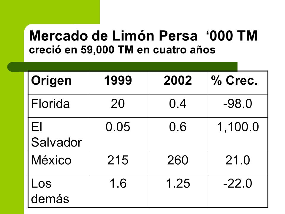 Mercado de Limón Persa '000 TM creció en 59,000 TM en cuatro años