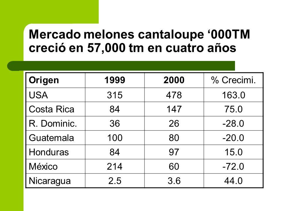 Mercado melones cantaloupe '000TM creció en 57,000 tm en cuatro años