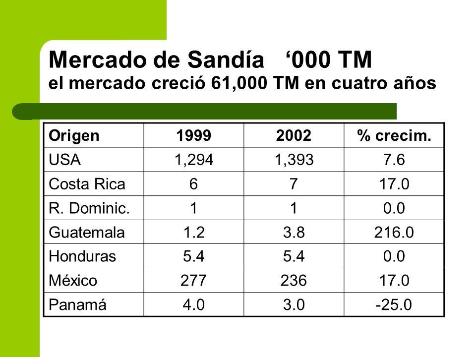 Mercado de Sandía '000 TM el mercado creció 61,000 TM en cuatro años