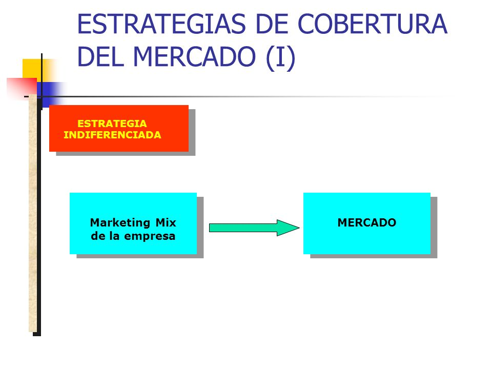 ESTRATEGIA INDIFERENCIADA Marketing Mix de la empresa