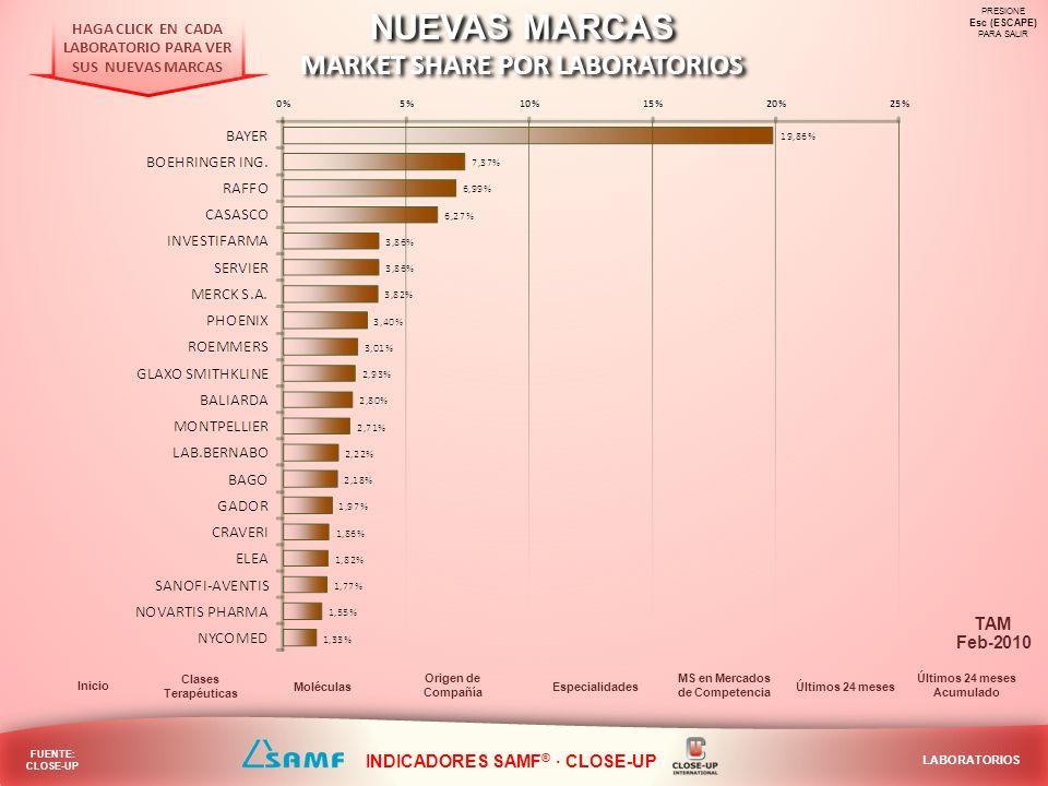 NUEVAS MARCAS MARKET SHARE POR LABORATORIOS TAM