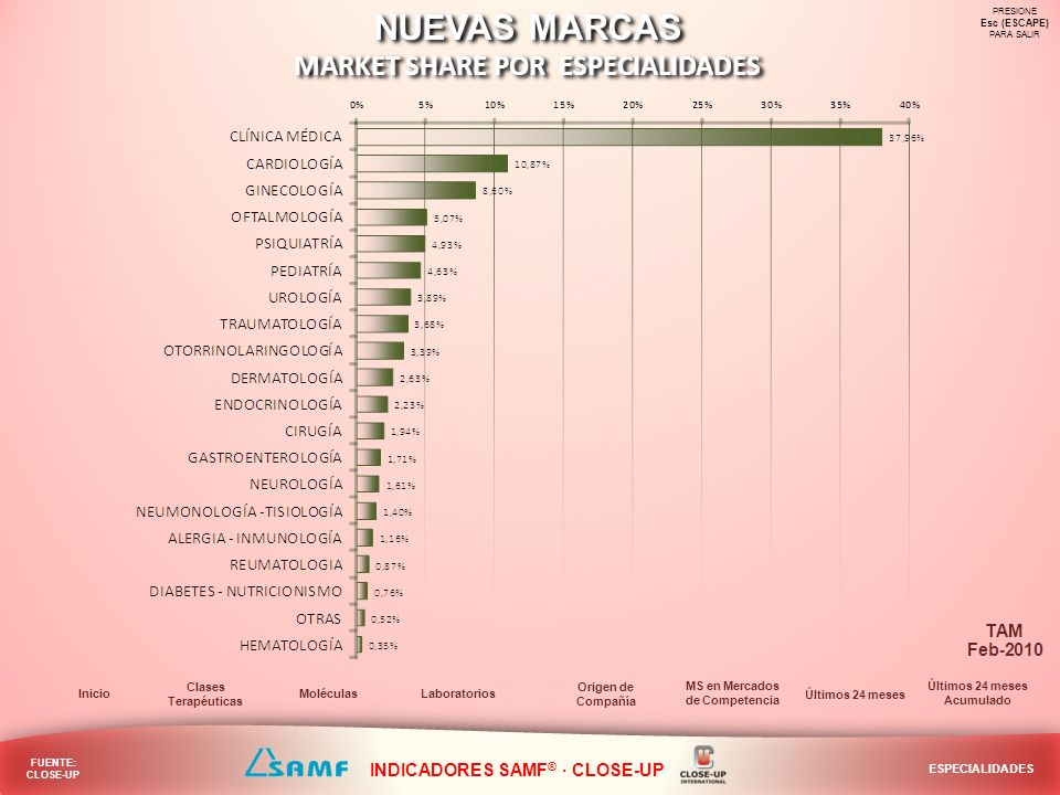 MARKET SHARE POR ESPECIALIDADES