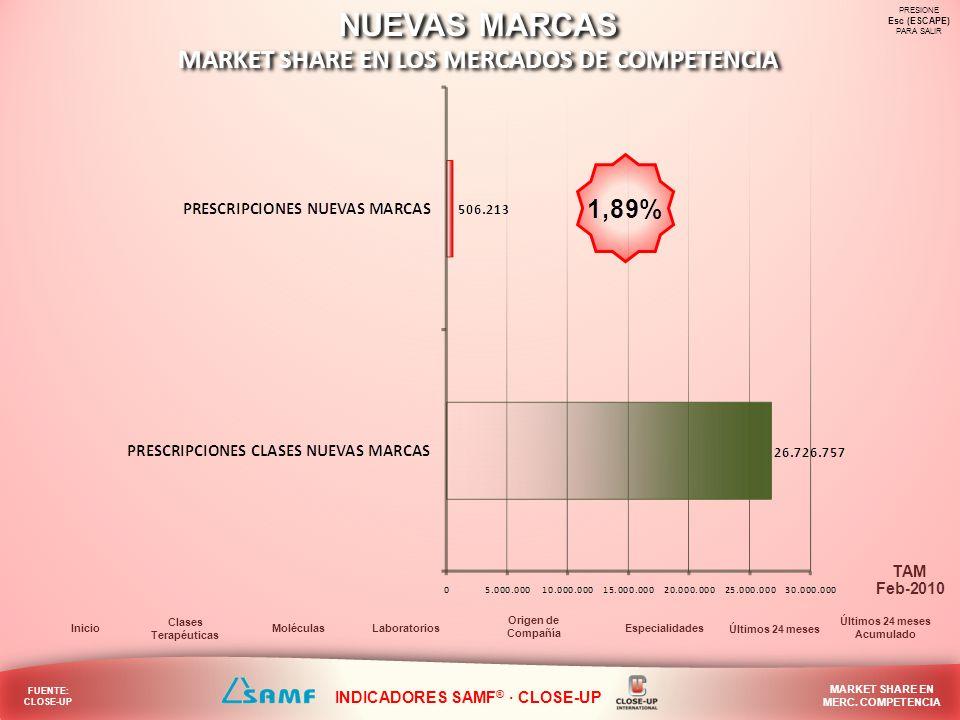 MARKET SHARE EN LOS MERCADOS DE COMPETENCIA