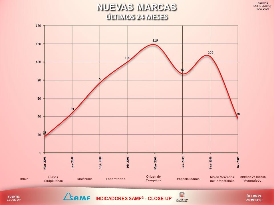 NUEVAS MARCAS ÚLTIMOS 24 MESES INDICADORES SAMF® · CLOSE-UP