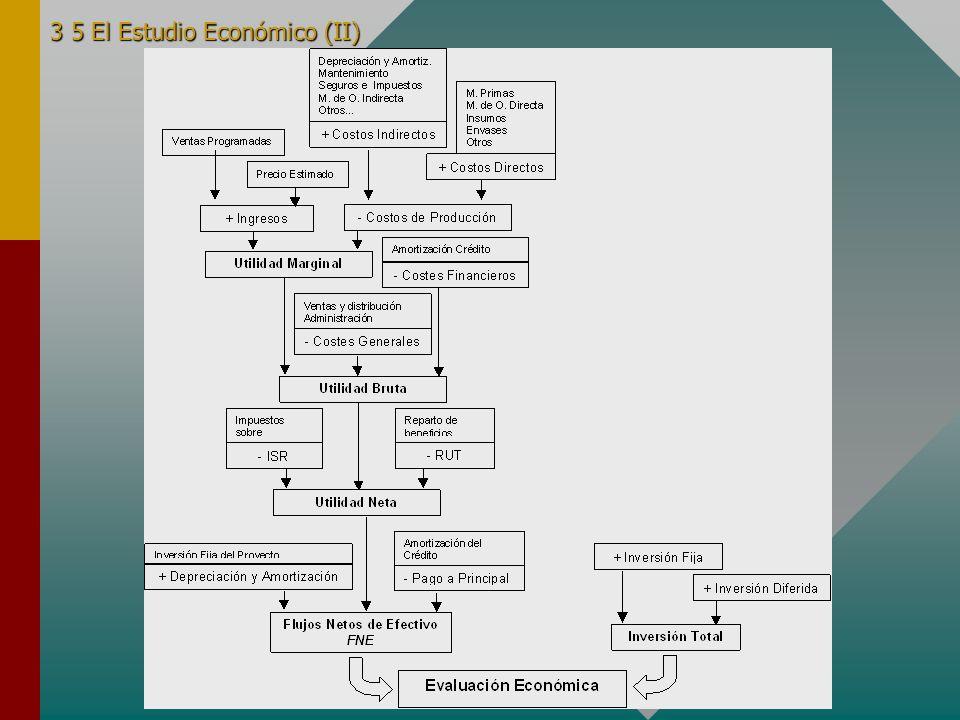 3 5 El Estudio Económico (II)
